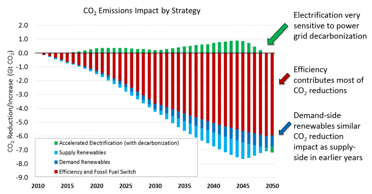 CO2 emission impact by strategy graphic