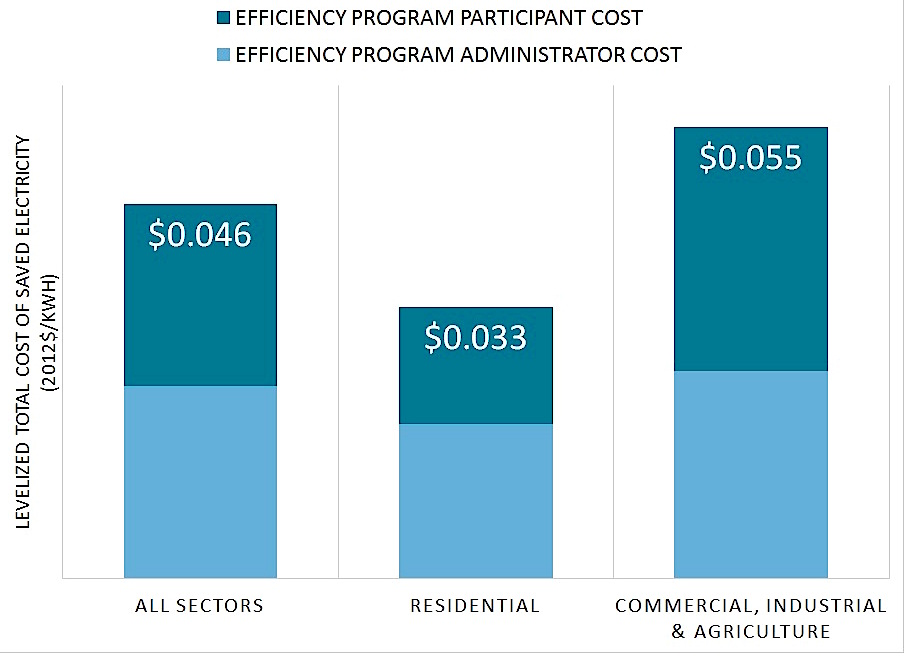 The Average Total Cost Of Saving Electricity Through Utility Efficiency Programs